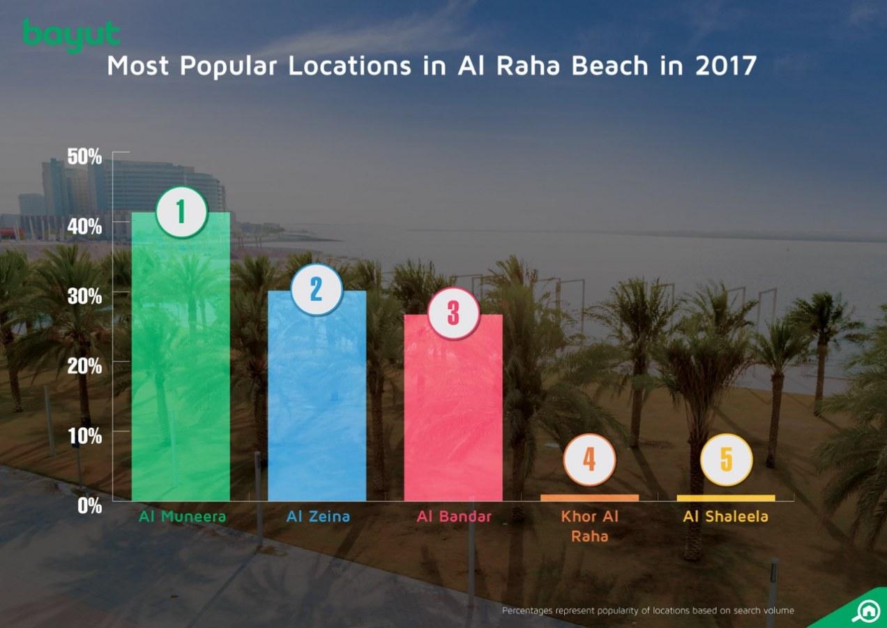 Most popular areas in Al Raha Beach, Abu Dhabi, 2017