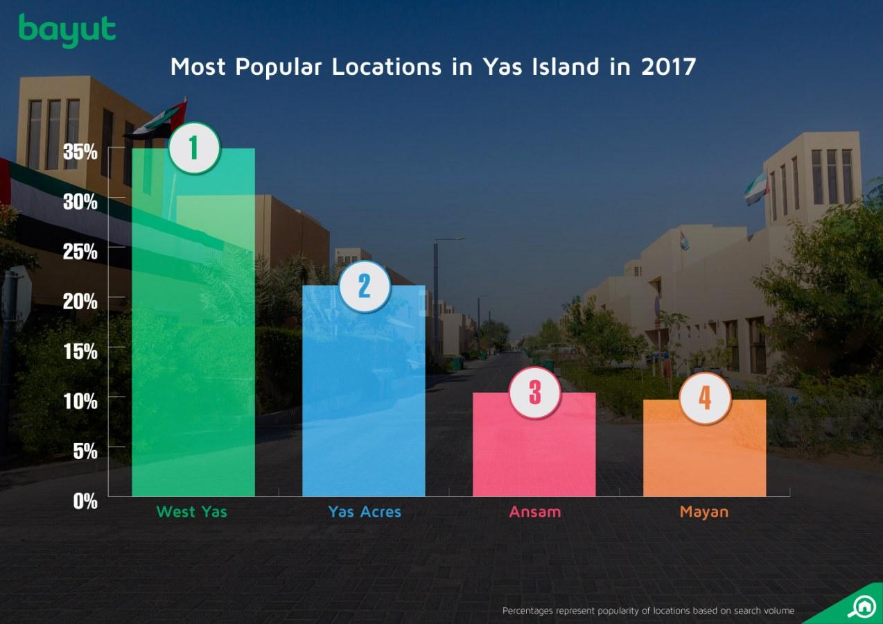 Popular areas in Yas Island, Abu Dhabi, 2017