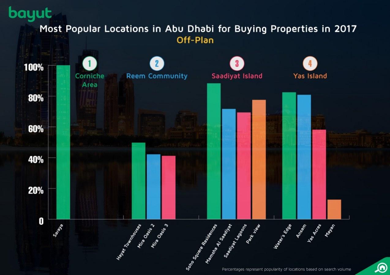 Off-Plan properties in Abu Dhabi 2017