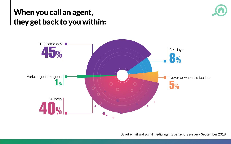 real estate agents in Dubai survey