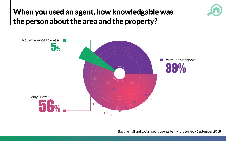 property agents in Dubai survey