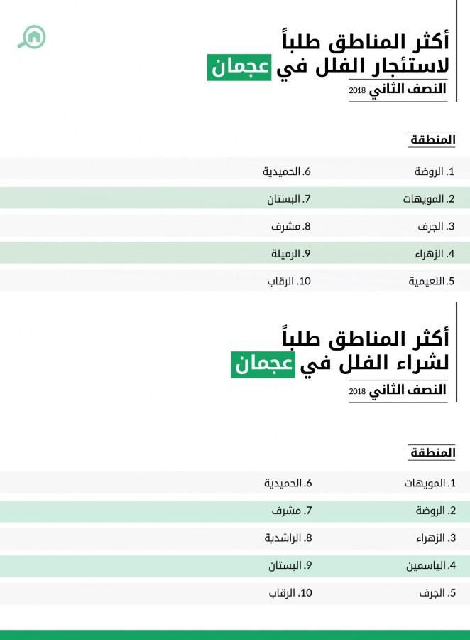 أكثر المناطق طلباً لشراء واستئجار الفلل في عجمان 2018