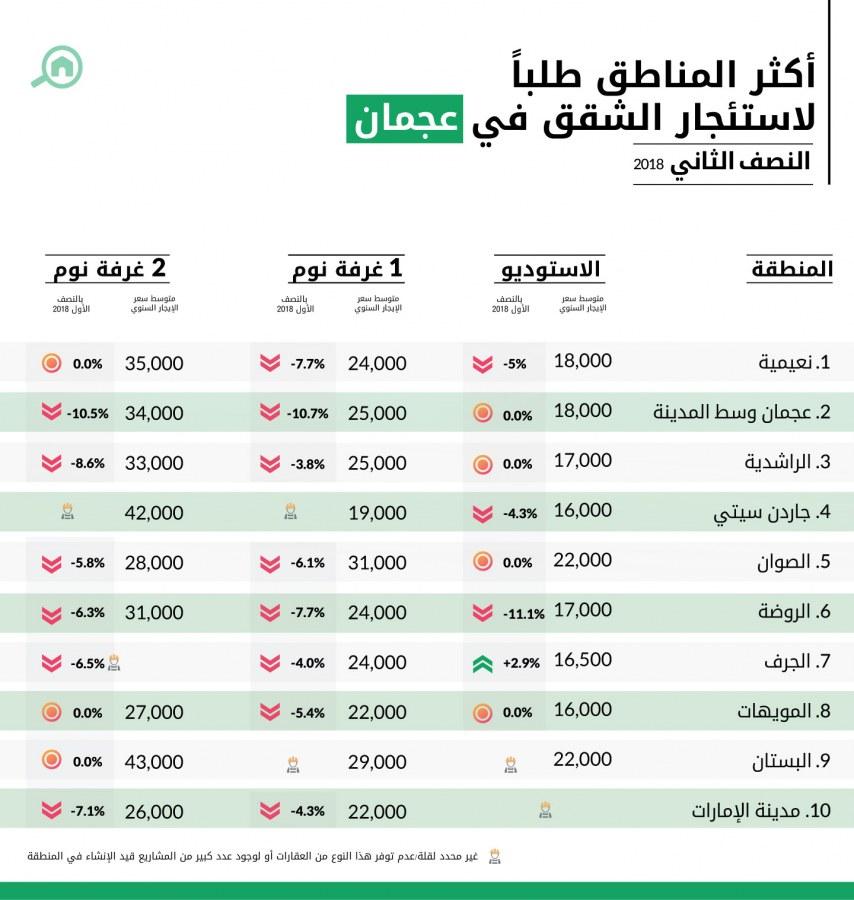 أكثر المناطق طلباً لاستئجار الشقق في عجمان النصف الثاني 2018