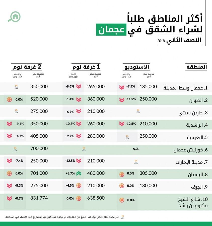 أكثر المناطق طلباً لشراء الشقق في عجمان للنصف الثاني 2018