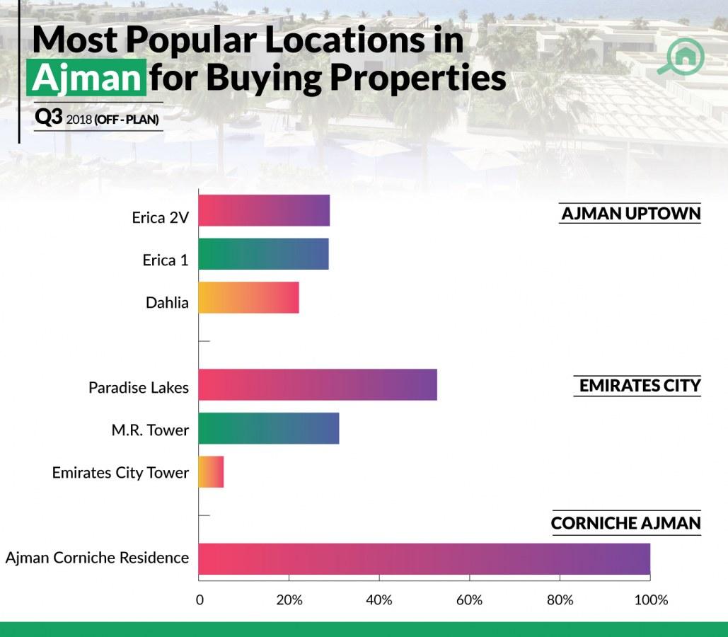 Off-plan properties in Ajman