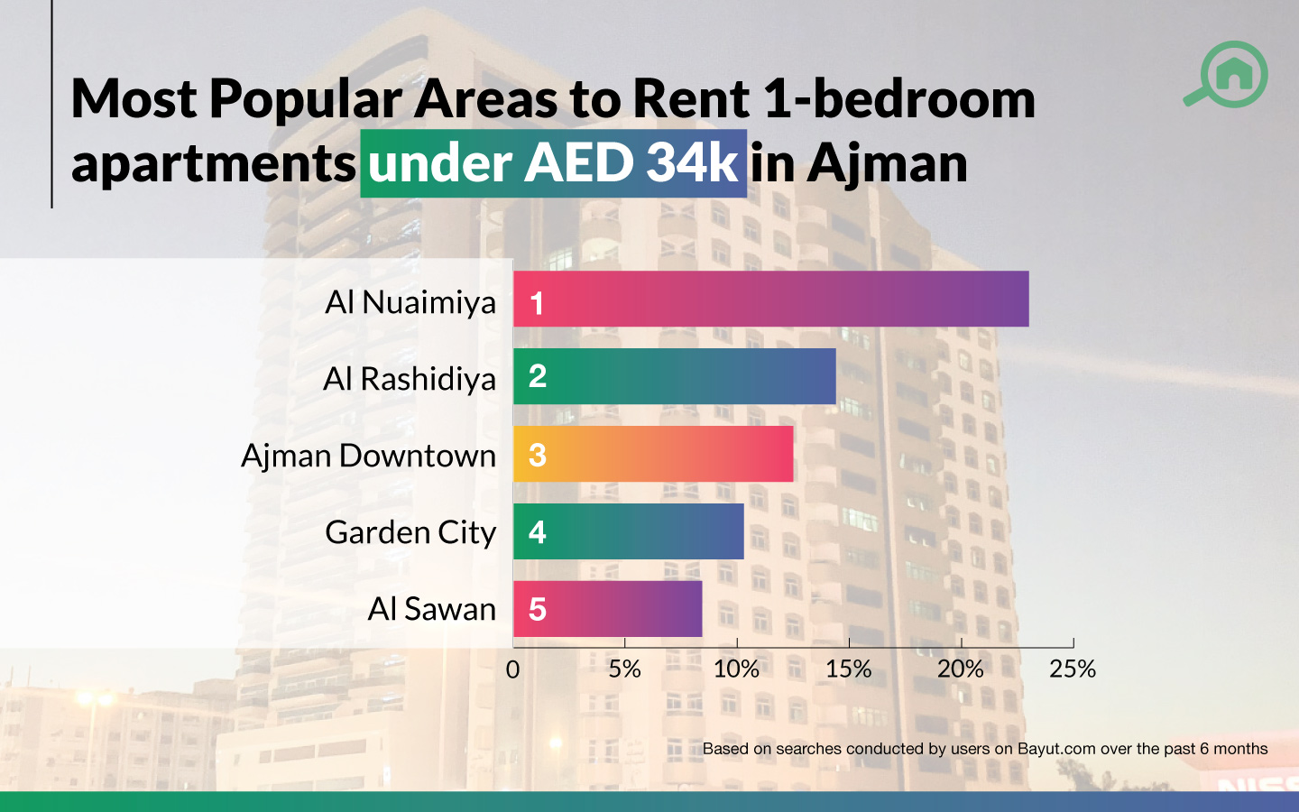 popular places in Ajman to rent 1-bed apartments under AED 34k