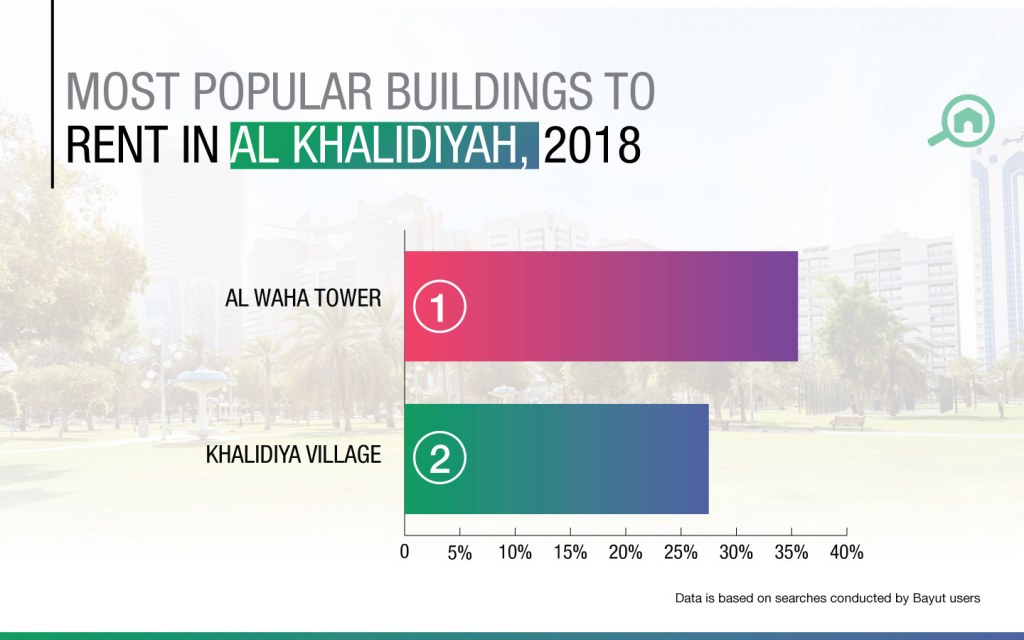 Most searched buildings for renters looking for properties in Al Khalidiya - Bayut H1 2018 Abu Dhabi market report.