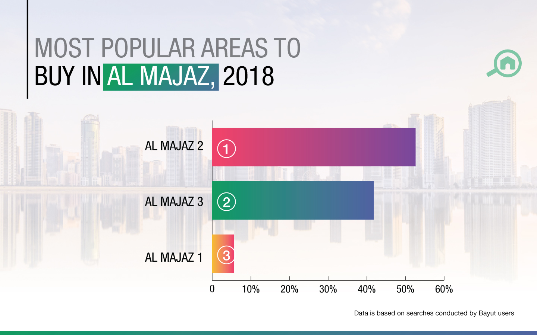 Al Majaz top areas