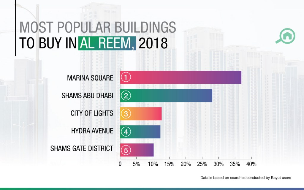 An infographic showing the most popular buildings for apartments sales in Al Reem Abu Dhabi.
