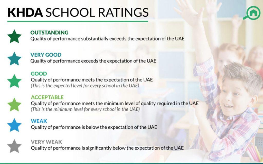 KHDA rating criteria