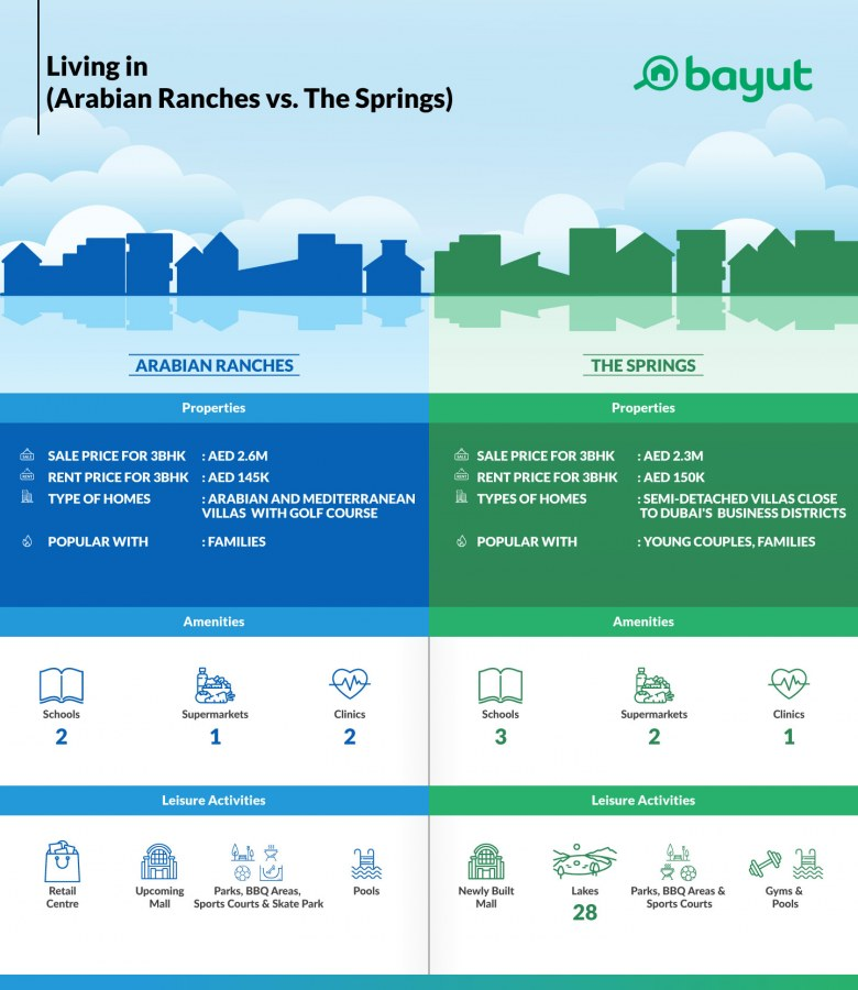 Comparison of property prices in Arabian Ranches vs The Springs