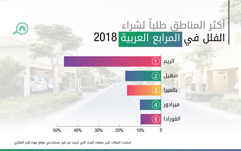 أكثر المناطق طلباً لشراء الفلل في المرابع العربية 2018