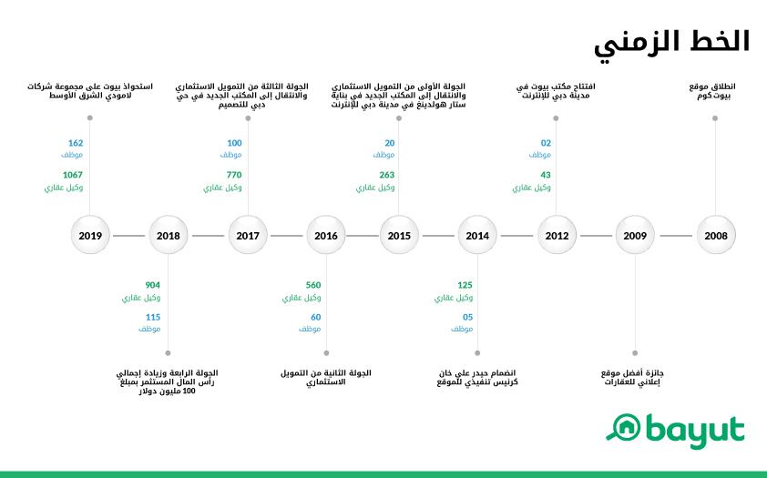يهدف الاستحواذ إلى توسيع أعمال الشركة في أسواق الخليج العربي