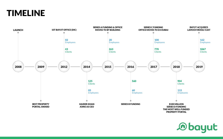 Bayut.com's growth
