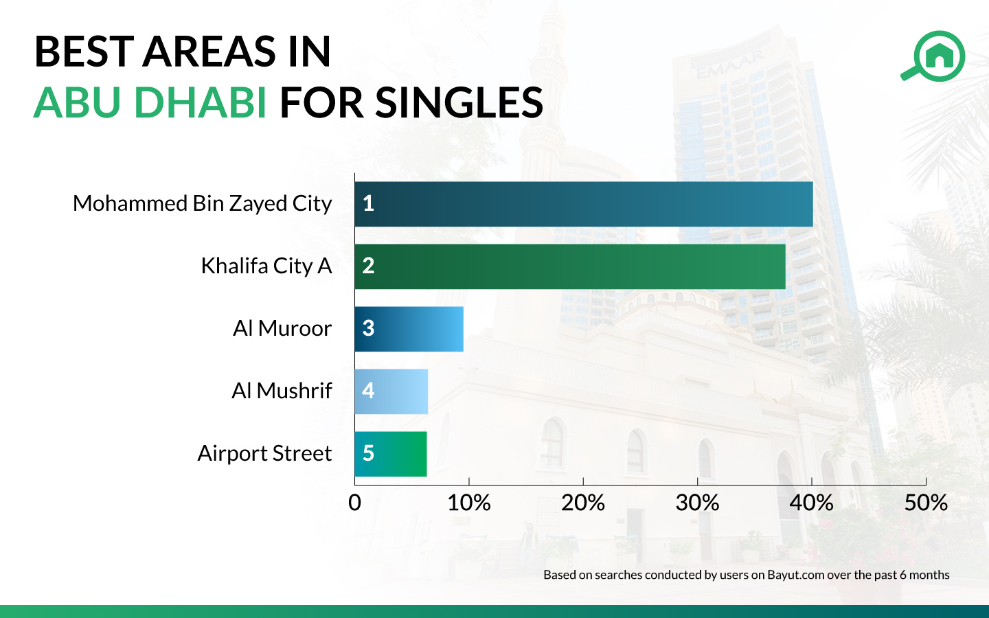Best areas in Abu Dhabi for bachelors