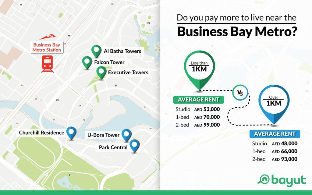 Living near business bay metro vs living far from it
