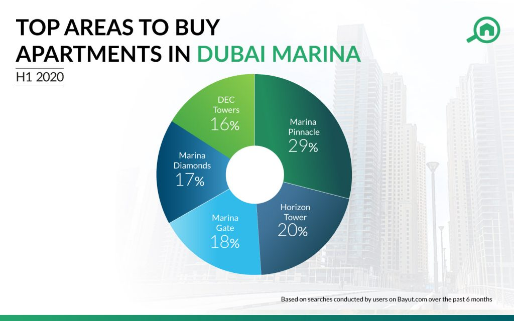 Pie chart with Dubai Marina's most popular buildings to buy apartments in Dubai