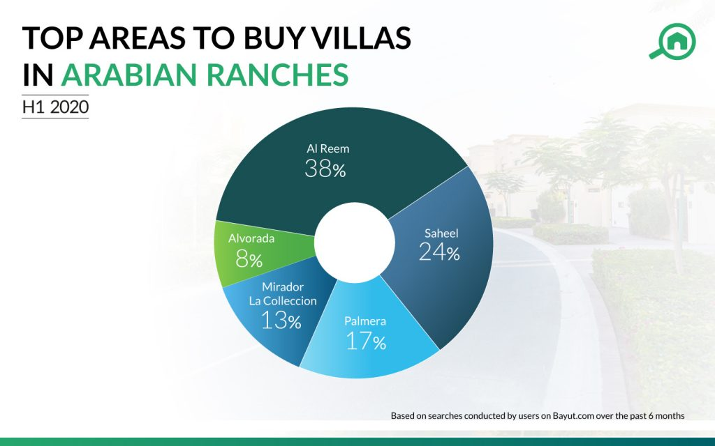 Top villa communities in Arabian Ranches for buying villas