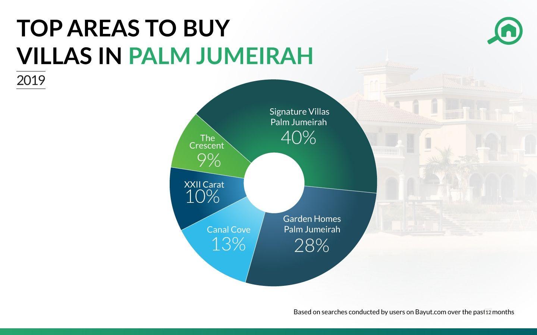 Villas in 2019 in Palm Jumeirah