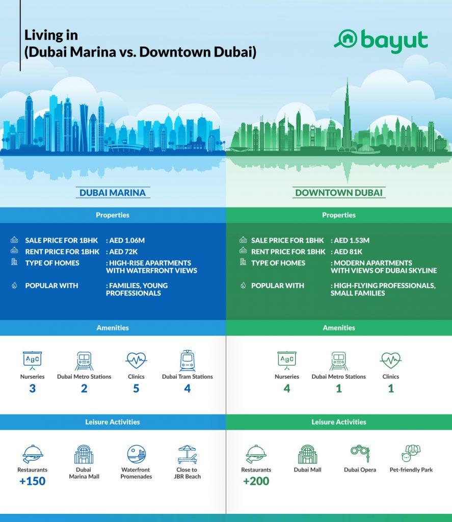 Infographic of Dubai Marina & Downtown Dubai comparison