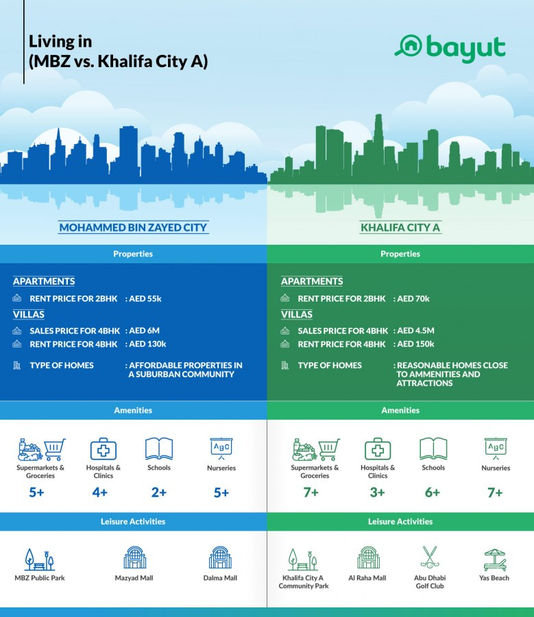 Infographic comparing property prices, amenities and activities in Mohammed Bin Zayed City vs Khalifa City A