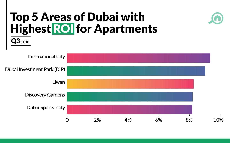 Best ROI for apartments in Dubai
