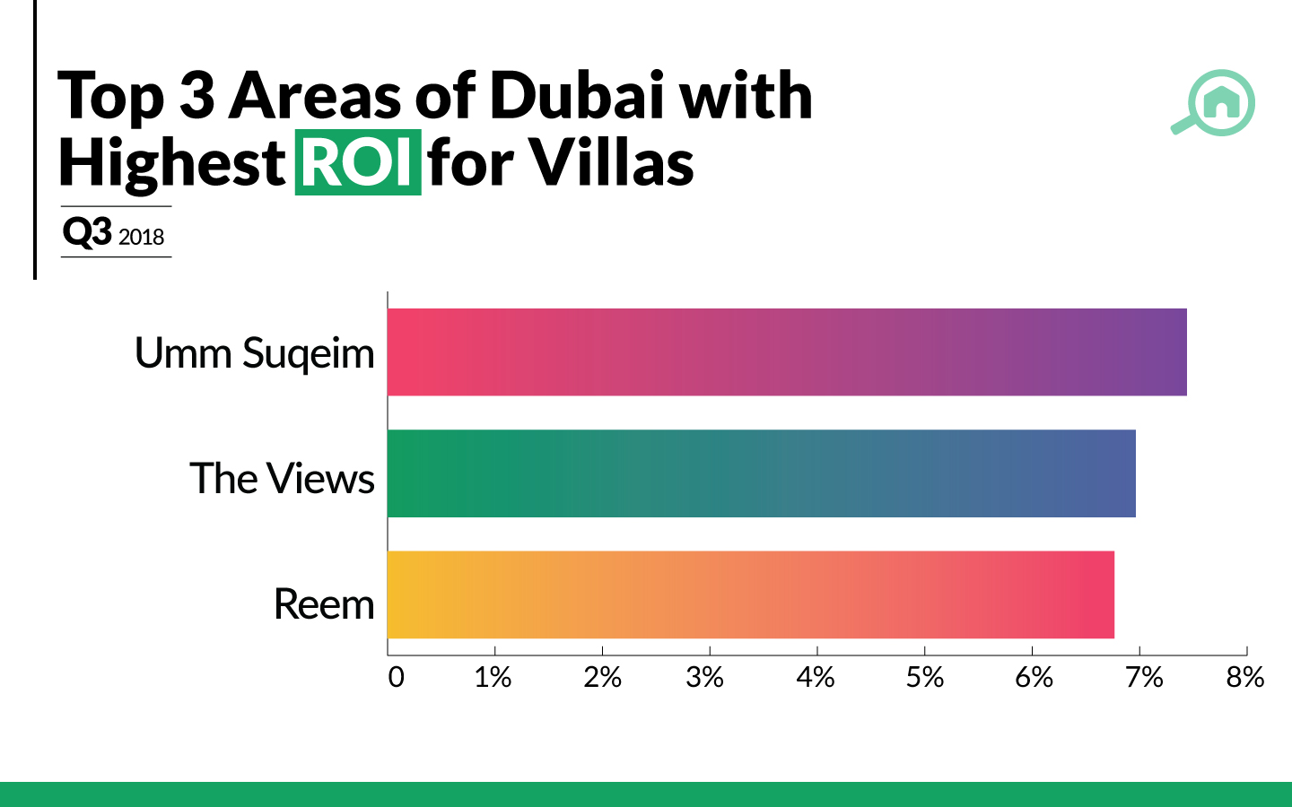 Areas with best ROI for villas