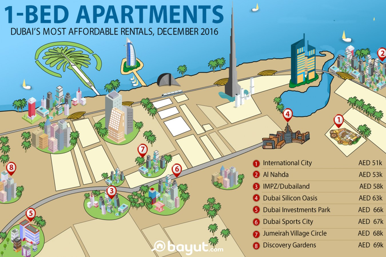 Infographic: Cheapest areas to rent 1-bed rental apartments in Dubai