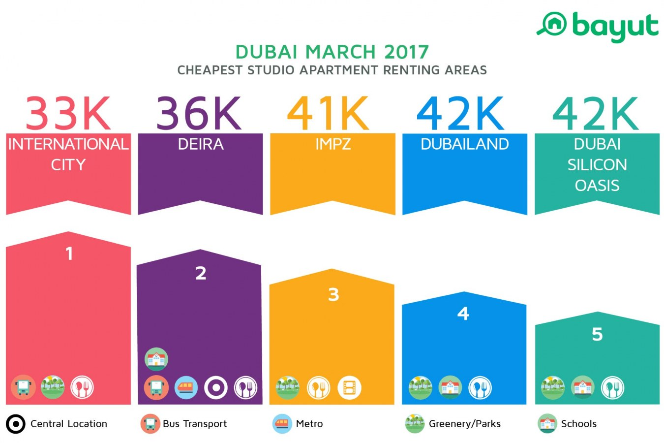 Infographic: Most affordable studio apartment renting areas in Dubai March 2017