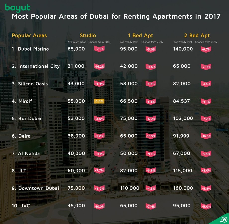 Most popular areas in Dubai for renting apartments