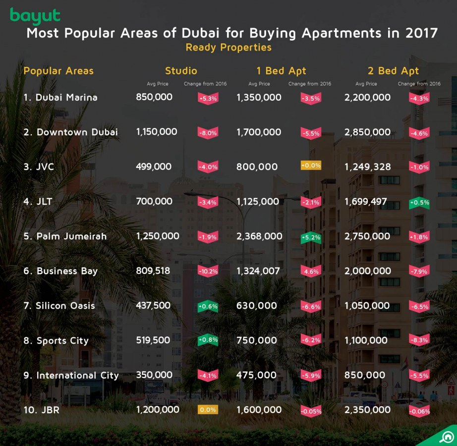 Most popular areas for buying apartments in Dubai