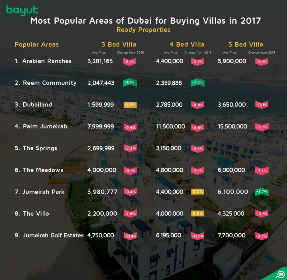 Most popular areas for buying villas in Dubai.