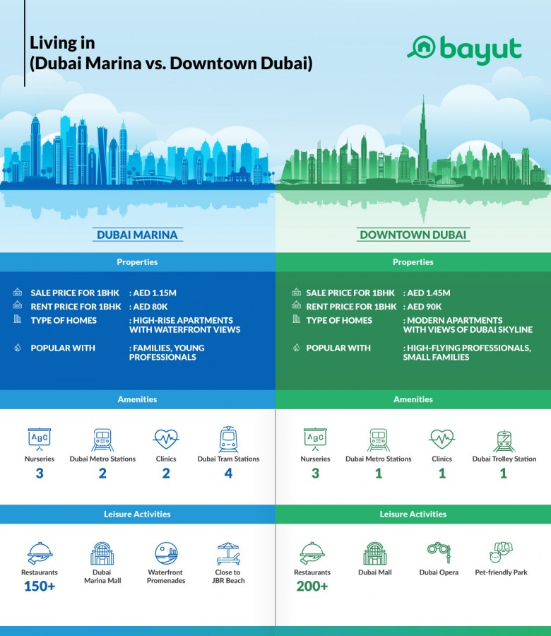 Comparison of property prices in Dubai Marina and Downtown Down
