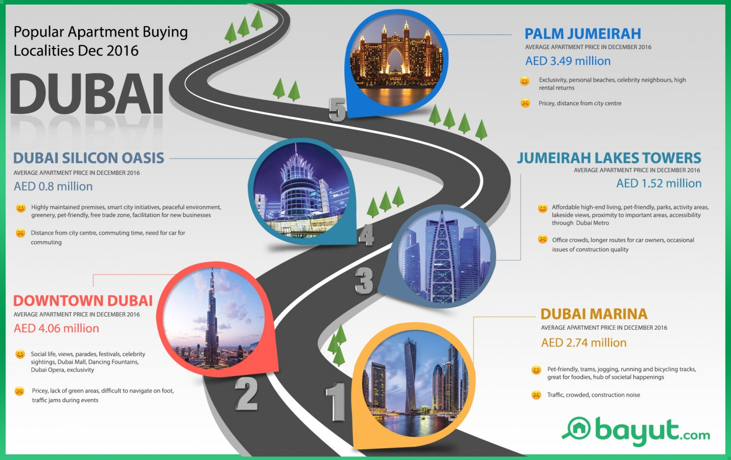 Info-graphic: Most popular property buying areas in Dubai in December 2016