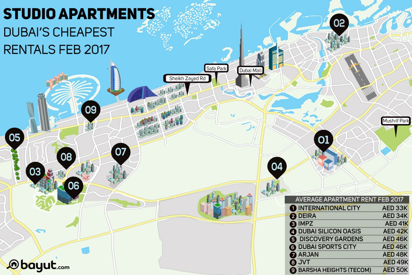 Inforgraphic about cheapest studio unit renting areas in Dubai in February 2017