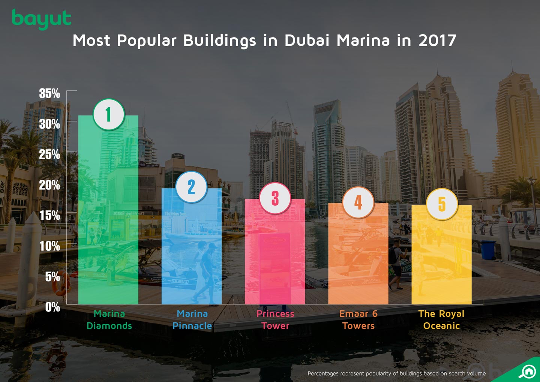 Most popular areas in Dubai Marina