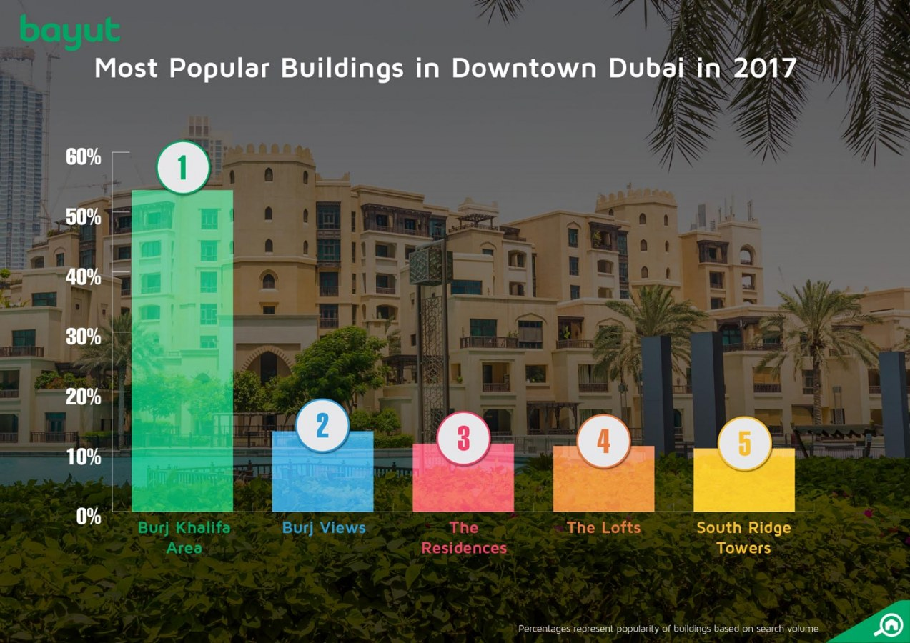 Most popular buildings in downtown dubai.
