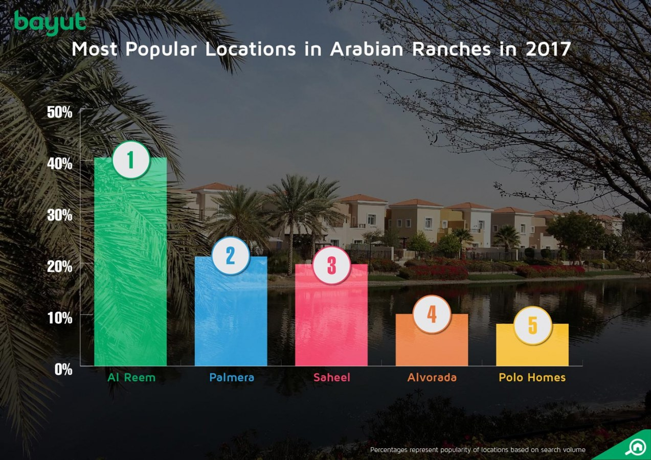 Most popular locations in Arabian Ranches