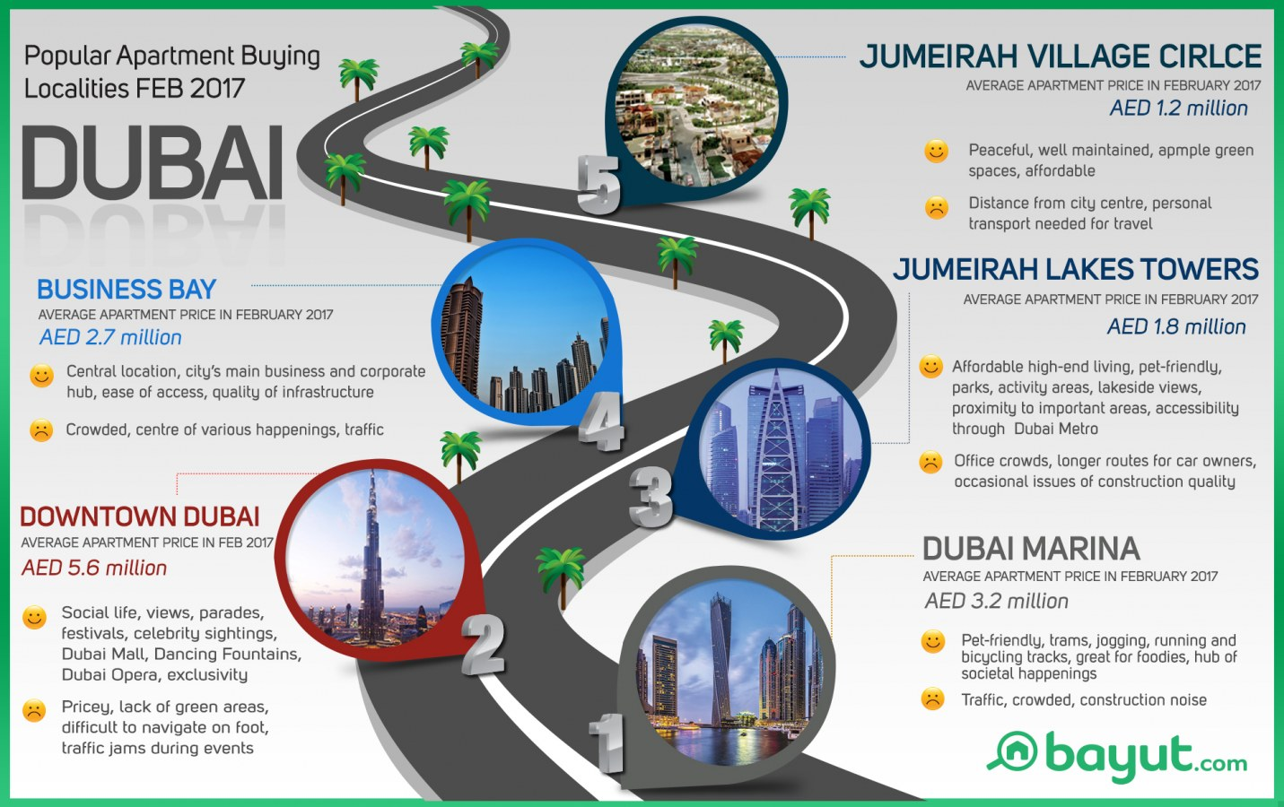Dubai's top apartment buying areas info-graphic by Bayut.com