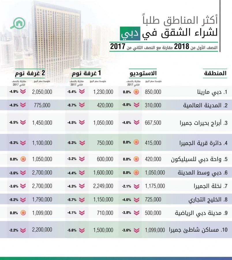أكثر المناطق طلباً لشراء الشقق في دبي للنصف الأول عام 2018
