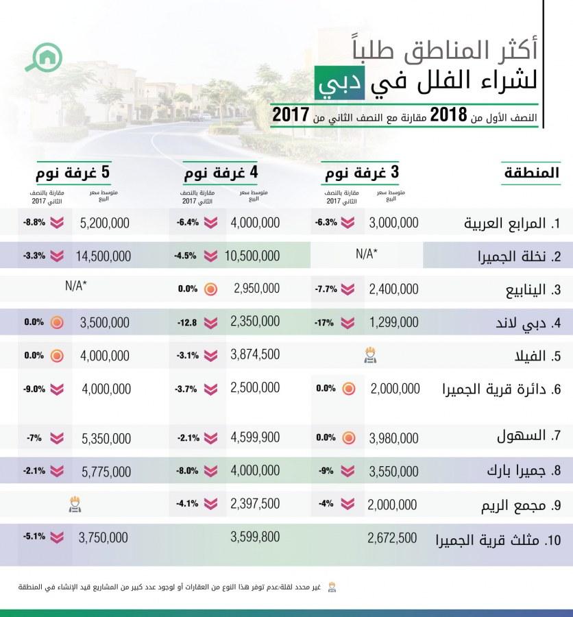أكثر المناطق طلباً لشراء الفلل في دبي للنصف الأول عام 2018