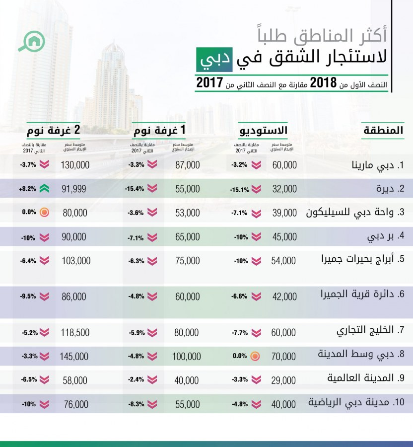 أكثر المناطق طلباً لاستئجار الشقق في دبي للنصف الأول عام 2018