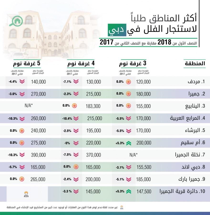 أكثر المناطق طلباً لاستئجار الفلل في دبي للنصف الأول عام 2018
