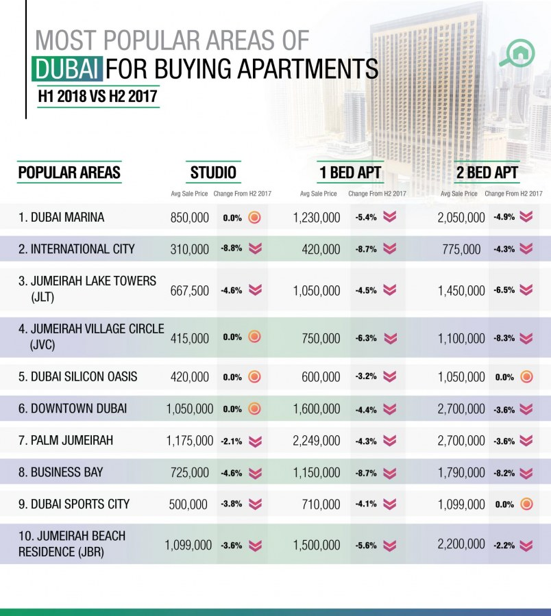Best areas to buy apartments in Dubai