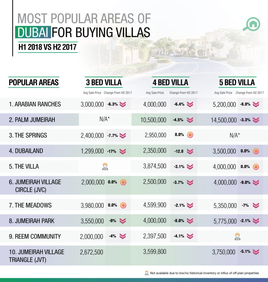 Best areas to buy villas in Dubai
