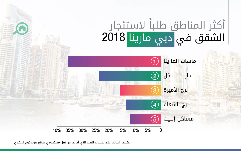 أكثر المناطق طلباً لاستئجار الشقق في دبي مارينا 2018