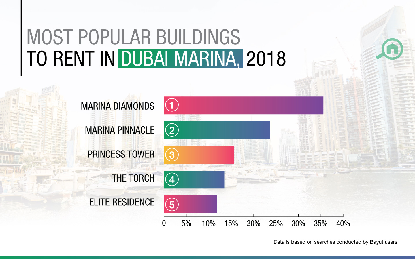 Best apartments to rent in Dubai Marina