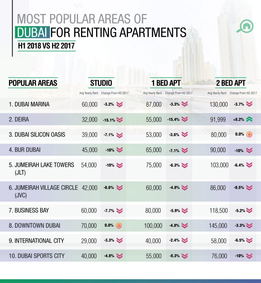 Best areas to rent apartments in Dubai