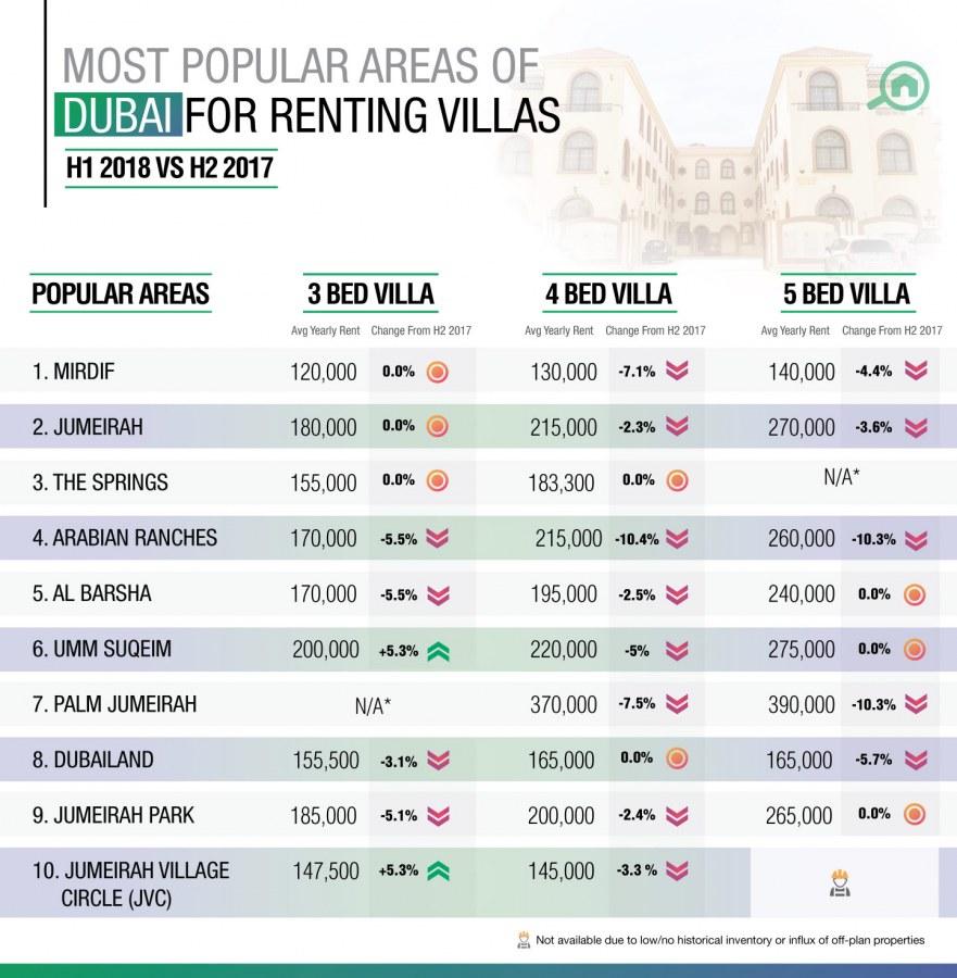 Best areas to rent villas in Dubai