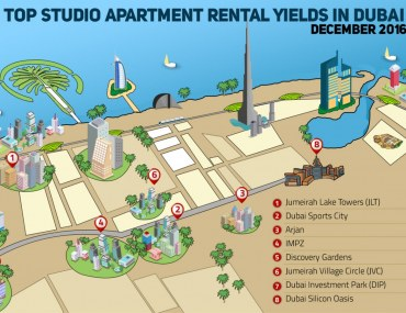 Infographic about top studio apartment yields in Dubai in December 2016